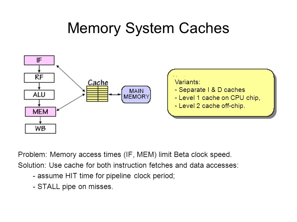 Memory System Caches Problem: Memory access times (IF, MEM) limit Beta clock speed.