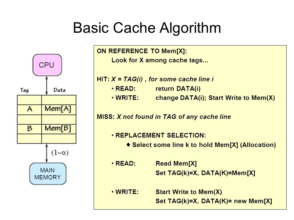 Basic Cache Algorithm ON REFERENCE TO Mem[X]: Look for X among cache tags...
