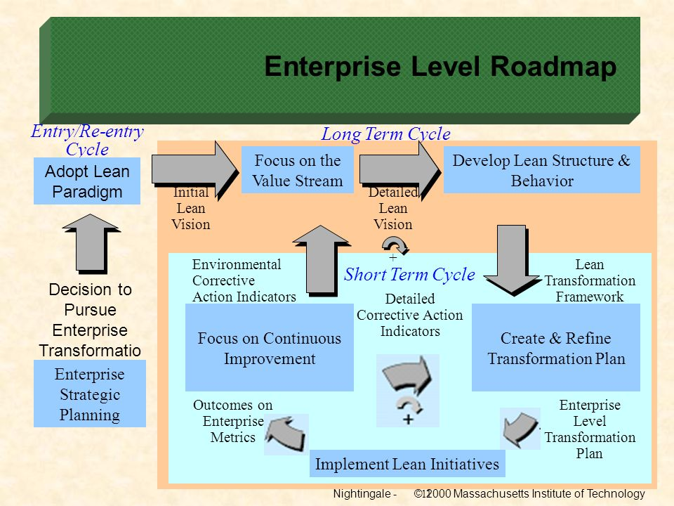 Nightingale - © 2000 Massachusetts Institute of Technology11 Enterprise Level Roadmap Entry/Re-entry Cycle Adopt Lean Paradigm Decision to Pursue Ente