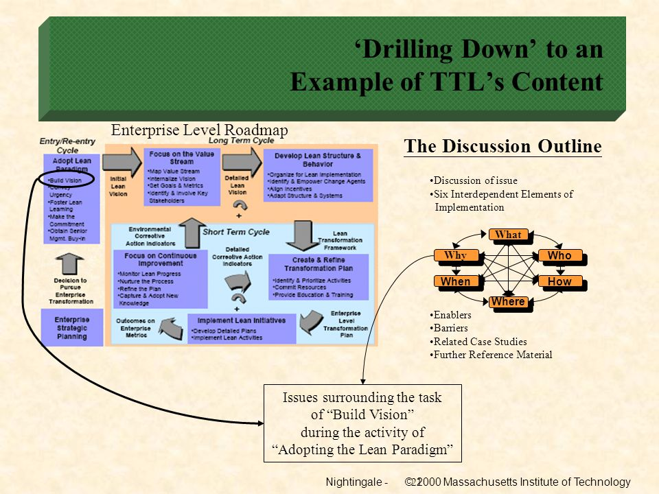 Nightingale - © 2000 Massachusetts Institute of Technology21 Drilling Down to an Example of TTLs Content Enterprise Level Roadmap Discussion of issue