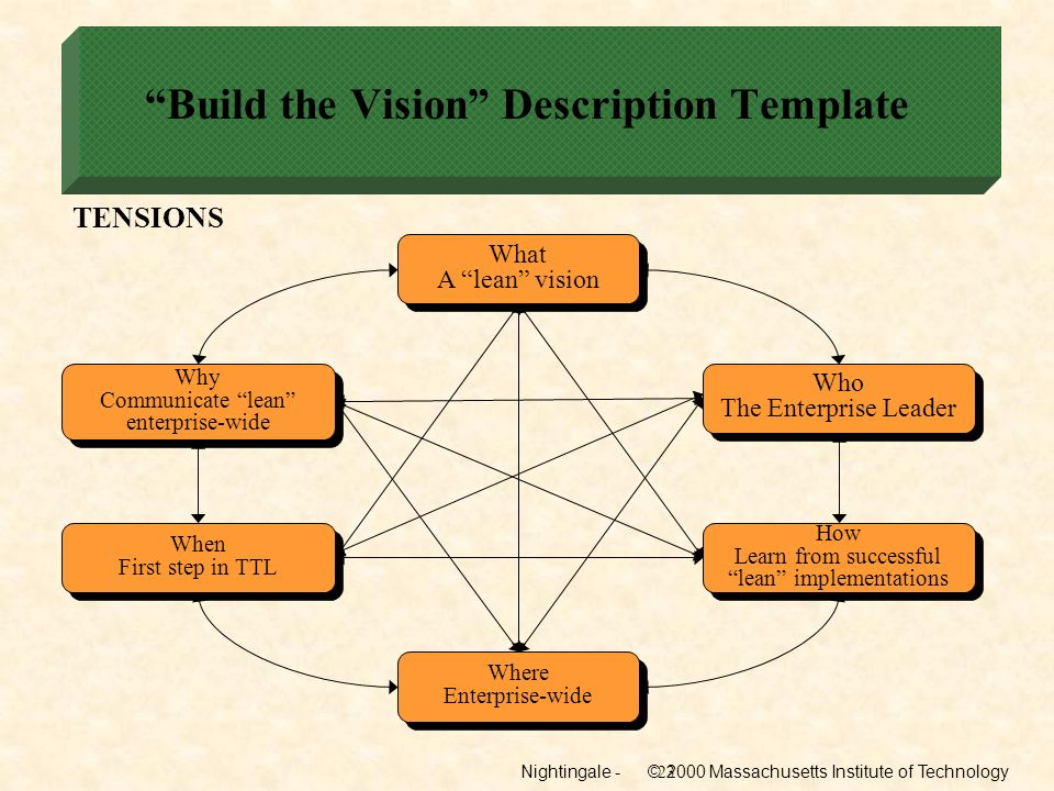 Nightingale - © 2000 Massachusetts Institute of Technology23 Build the Vision Description Template TENSIONS Why Communicate lean enterprise-wide Why C
