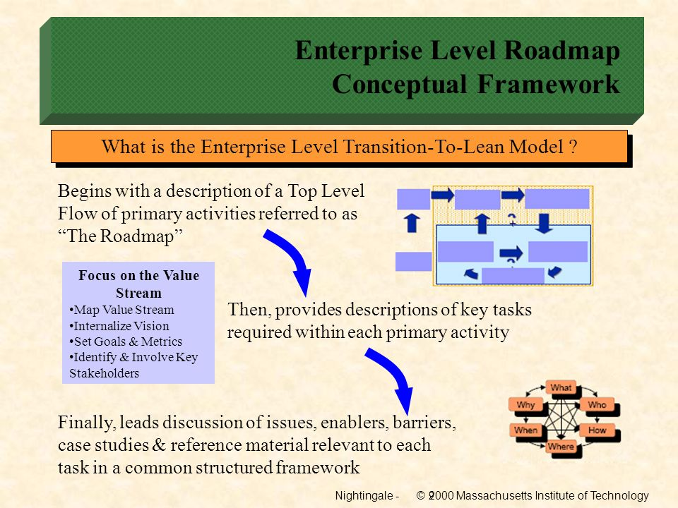 Nightingale - © 2000 Massachusetts Institute of Technology10 Enterprise Level Roadmap Conceptual Framework A robust path that Enterprise Leaders can follow to transition their organizations to a new plateau of leanness Efficient and effective tool that will improve the quality of thinking and awareness of Enterprise Leaders on the challenge of transitioning their organization Framework for cultural, organizational & change management considerations Guidance in making the transition process, itself, a lean What Does the Enterprise Level TTL Model Provide?