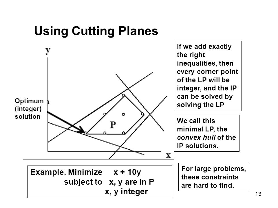 13 Using Cutting Planes Optimum (integer) solution If we add exactly the right inequalities, then every corner point of the LP will be integer, and th