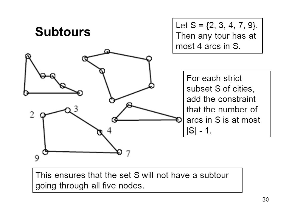 30 Subtours Let S = {2, 3, 4, 7, 9}. Then any tour has at most 4 arcs in S. For each strict subset S of cities, add the constraint that the number of
