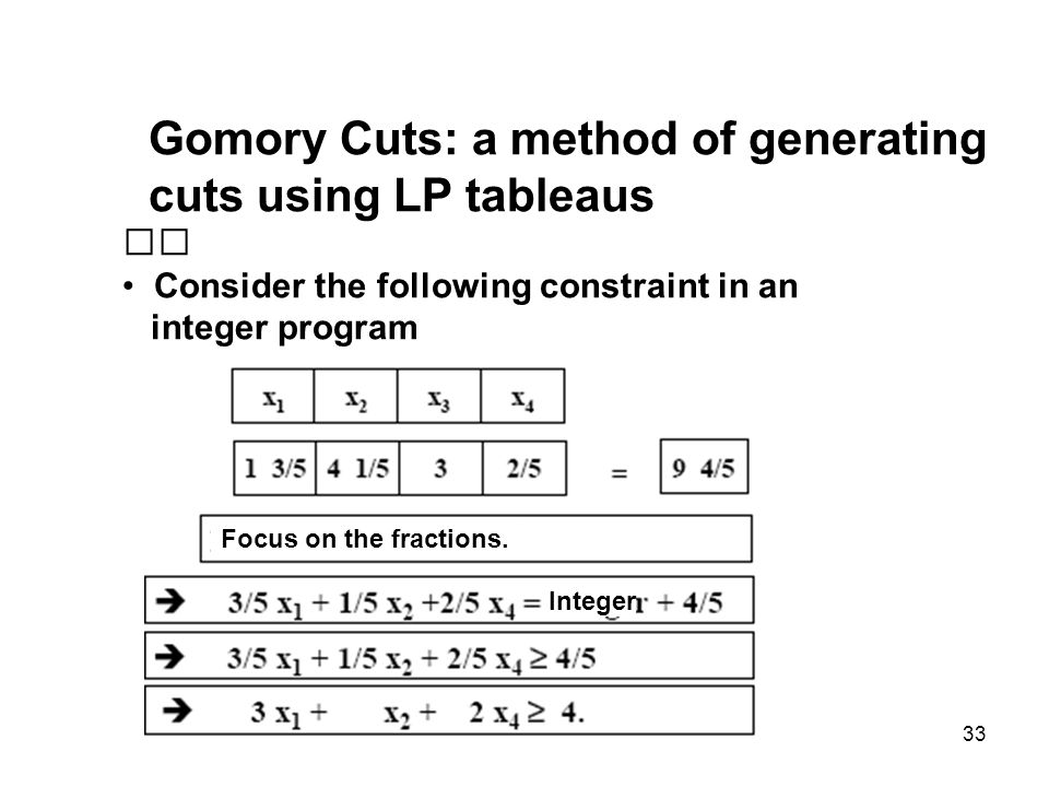 33 Gomory Cuts: a method of generating cuts using LP tableaus Consider the following constraint in an integer program Focus on the fractions. Integer