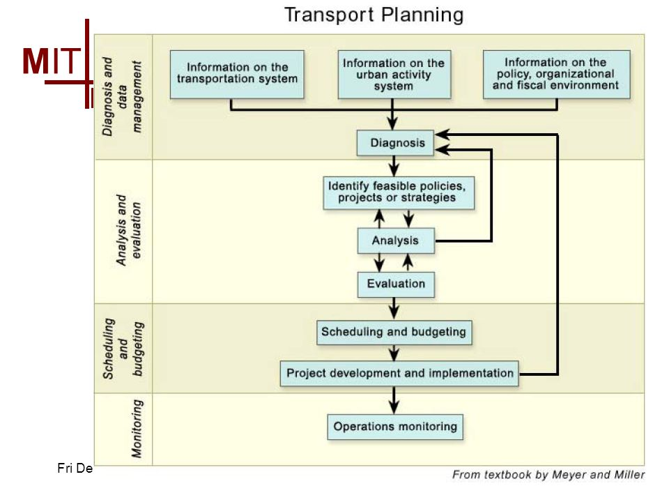 MIT Massachusetts Institute of Technology Urban Transportation Planning – Fall 2002 Fri Dec 625