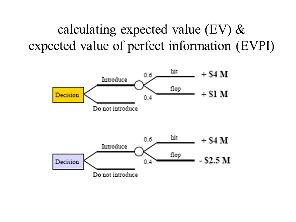 calculating expected value (EV) & expected value of perfect information (EVPI)