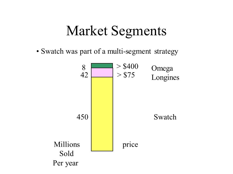 Market Segments Swatch was part of a multi-segment strategy 8 42 450 > $400 > $75 Omega Longines Swatch Millions Sold Per year price