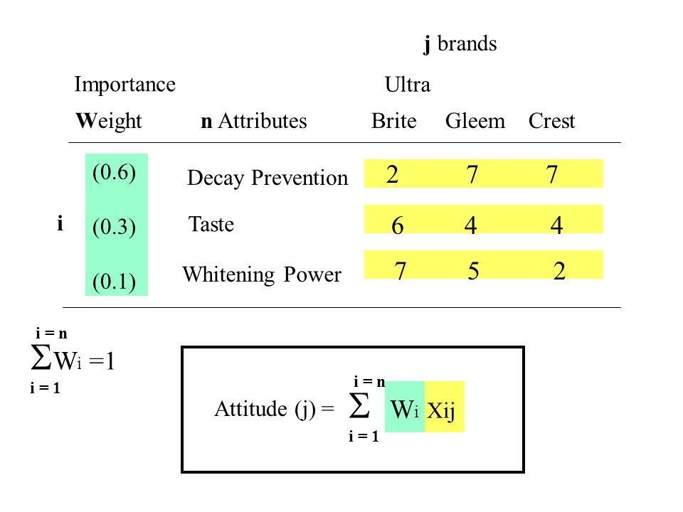 j brands Importance Weight n Attributes Brite Gleem Crest (0.6) (0.3) (0.1) 6 4 4 7 5 2 Decay Prevention Taste i 2 7 7 W i =1 i = 1 i = n Attitude (j) = W i Xij i = 1 i = n Whitening Power Ultra