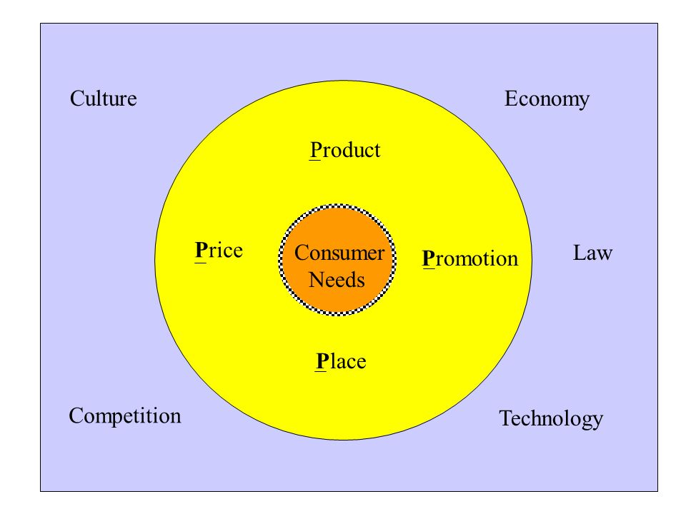 EconomyCulture Competition Law Technology Product Price Promotion Consumer Needs Place
