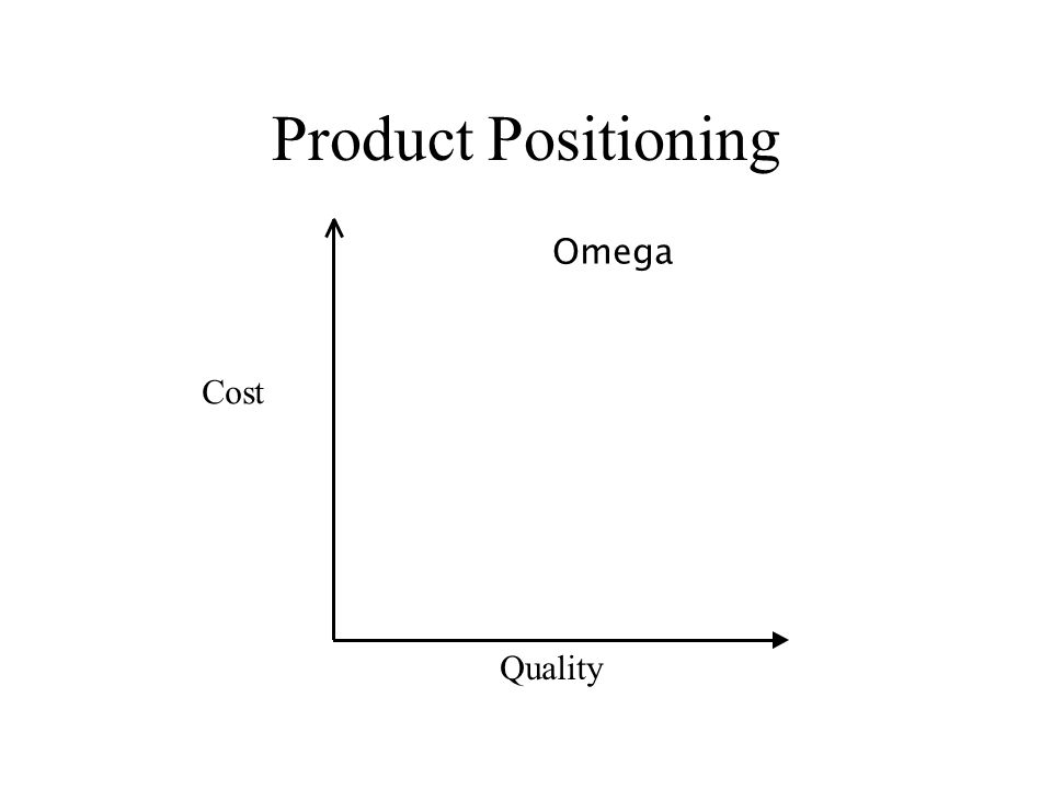 Product Positioning Omega Cost Quality