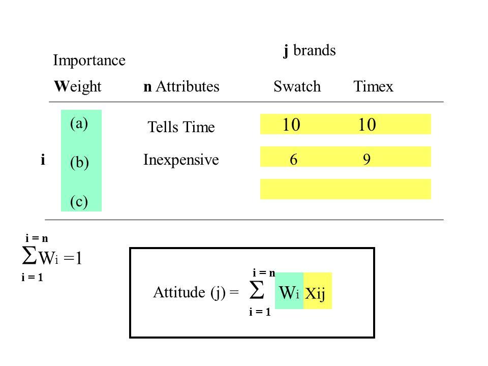 j brands Importance Weight n Attributes Swatch Timex (a) (b) (c) 6 9 Tells Time Inexpensivei 10 W i =1 i = 1 i = n Attitude (j) = W i Xij i = 1 i = n