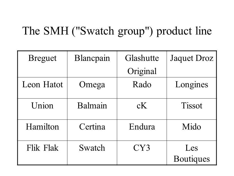The SMH ( Swatch group ) product line BreguetBlancpainGlashutte Original Jaquet Droz Leon HatotOmegaRadoLongines UnionBalmaincKTissot HamiltonCertinaEnduraMido Flik FlakSwatchCY3Les Boutiques