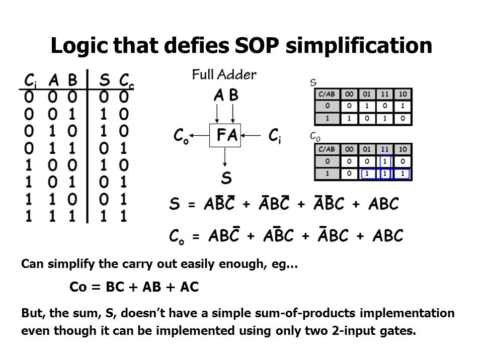 Logic that defies SOP simplification Can simplify the carry out easily enough, eg... Co = BC + AB + AC But, the sum, S, doesnt have a simple sum-of-pr