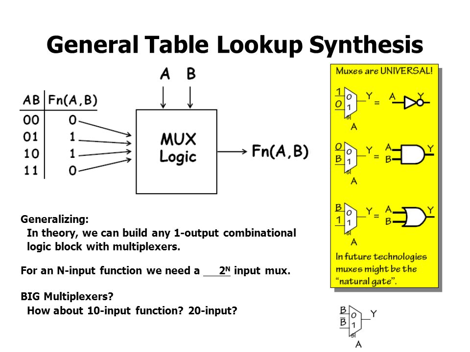 General Table Lookup Synthesis Generalizing: In theory, we can build any 1-output combinational logic block with multiplexers. For an N-input function