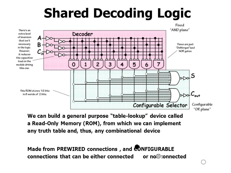 Shared Decoding Logic We can build a general purpose table-lookup device called a Read-Only Memory (ROM), from which we can implement any truth table