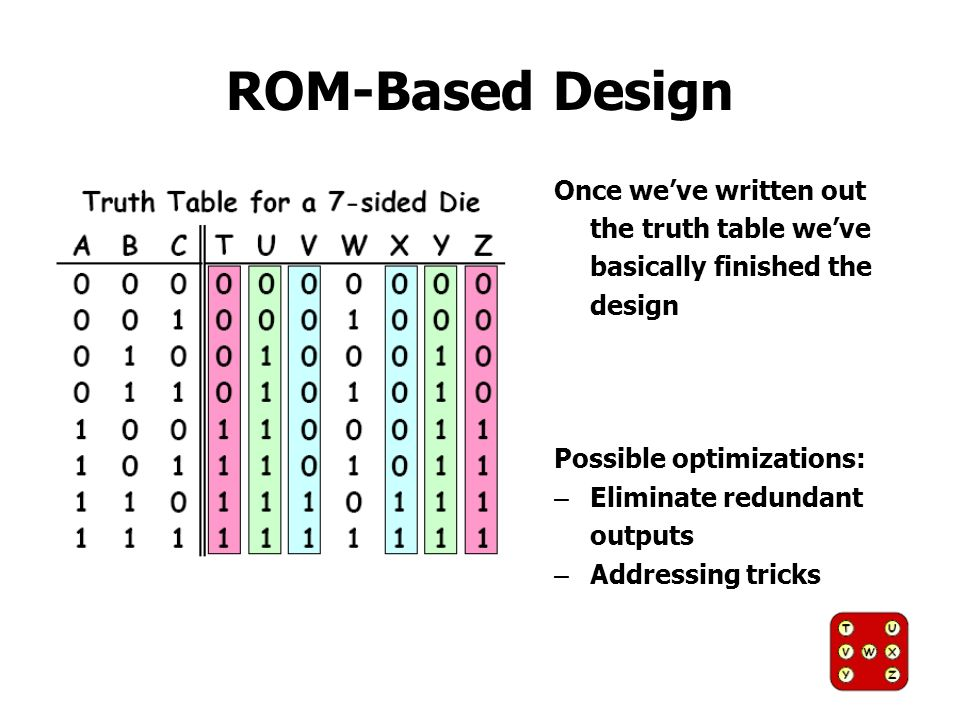 ROM-Based Design Once weve written out the truth table weve basically finished the design Possible optimizations: – Eliminate redundant outputs – Addr