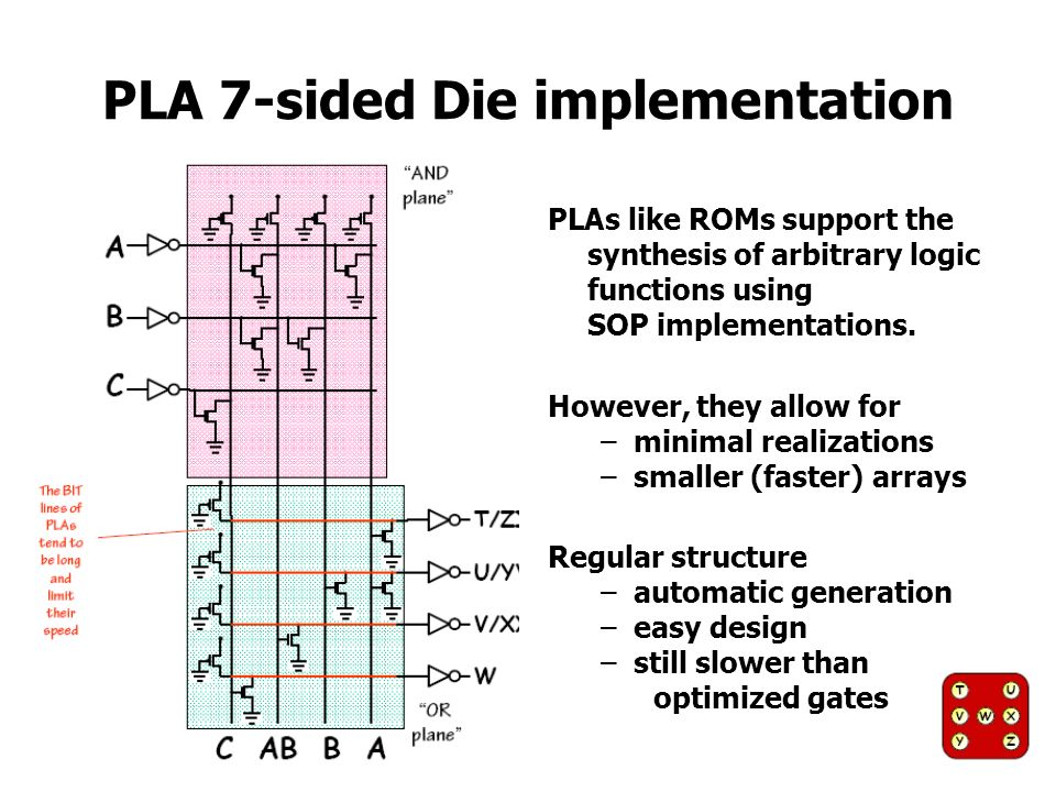 PLA 7-sided Die implementation PLAs like ROMs support the synthesis of arbitrary logic functions using SOP implementations. However, they allow for –m