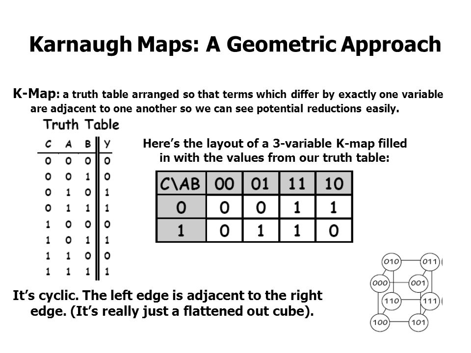 Karnaugh Maps: A Geometric Approach K-Map : a truth table arranged so that terms which differ by exactly one variable are adjacent to one another so w