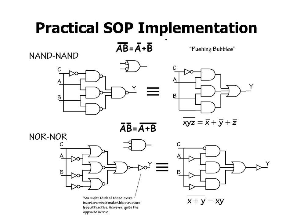 Practical SOP Implementation