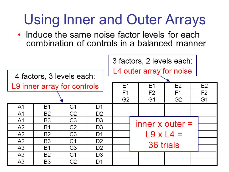 Using Inner and Outer Arrays Induce the same noise factor levels for each combination of controls in a balanced manner