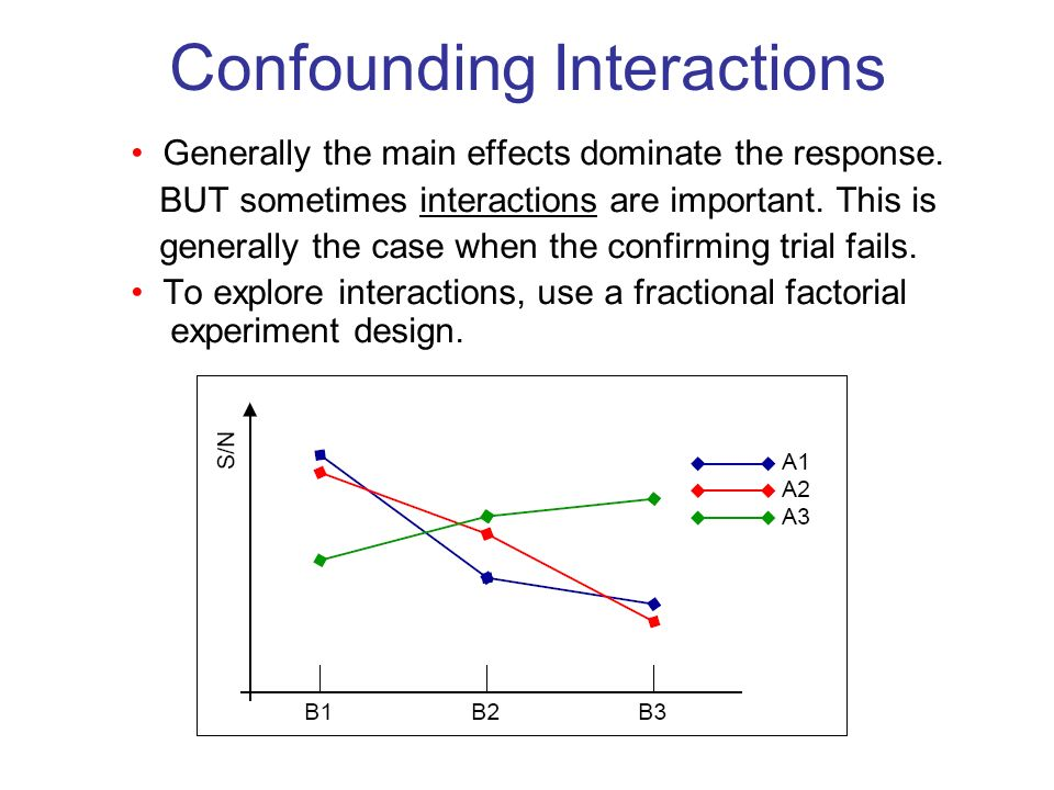 Confounding Interactions Generally the main effects dominate the response.