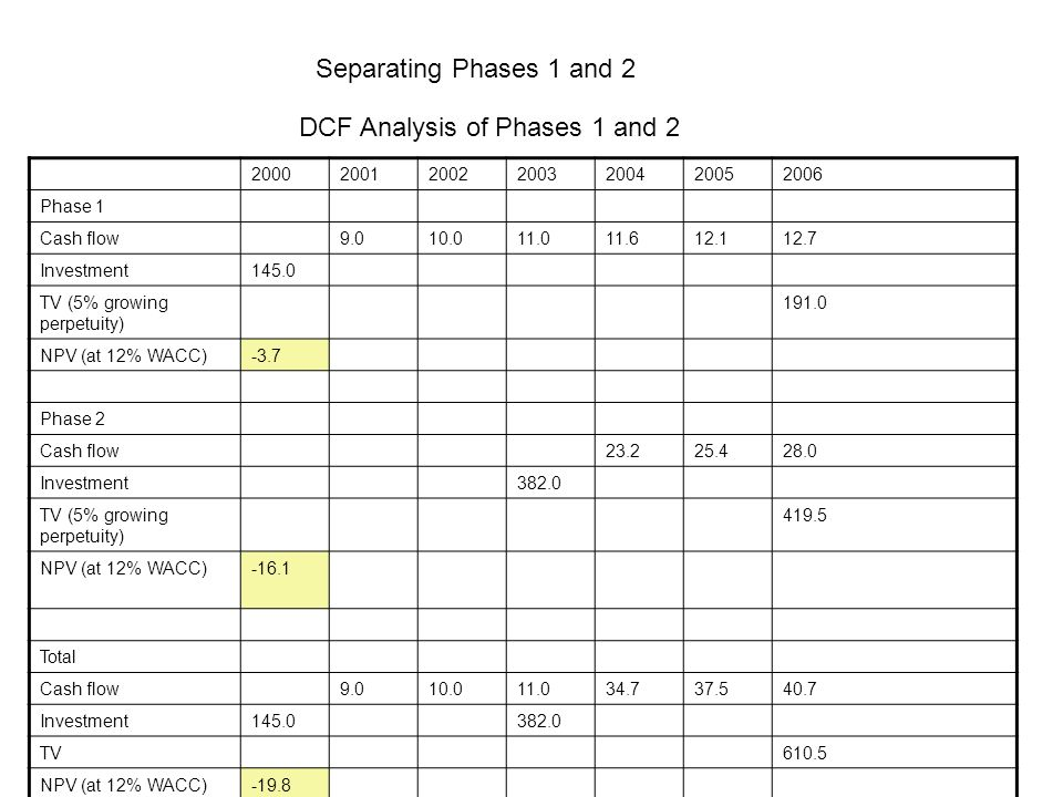 Separating Phases 1 and 2 DCF Analysis of Phases 1 and 2 2000200120022003200420052006 Phase 1 Cash flow9.010.011.011.612.112.7 Investment145.0 TV (5%
