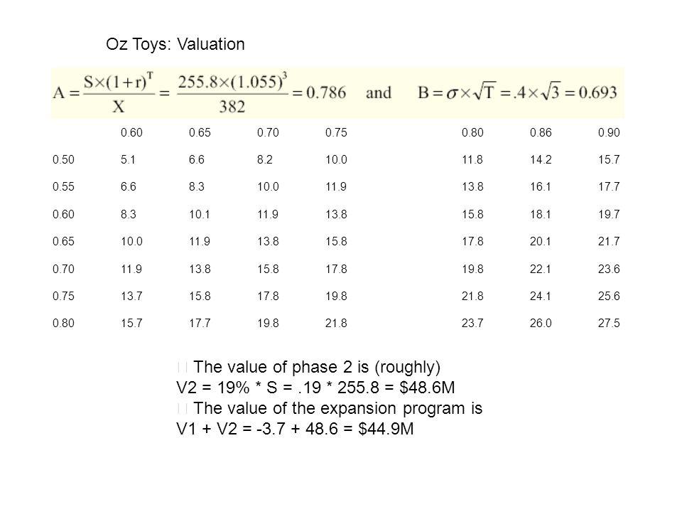 Oz Toys: Valuation 0.60 0.65 0.70 0.75 0.80 0.86 0.90 0.50 5.1 6.6 8.2 10.0 11.8 14.2 15.7 0.55 6.6 8.3 10.0 11.9 13.8 16.1 17.7 0.60 8.3 10.1 11.9 13