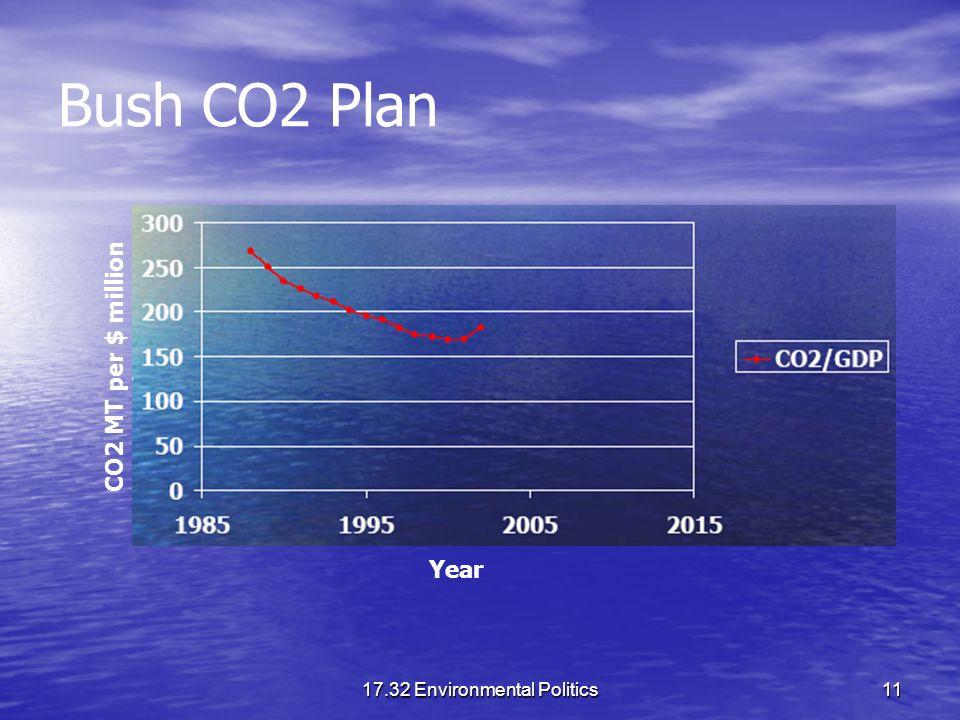 17.32 Environmental Politics11 Bush CO2 Plan CO2 MT per $ million Year