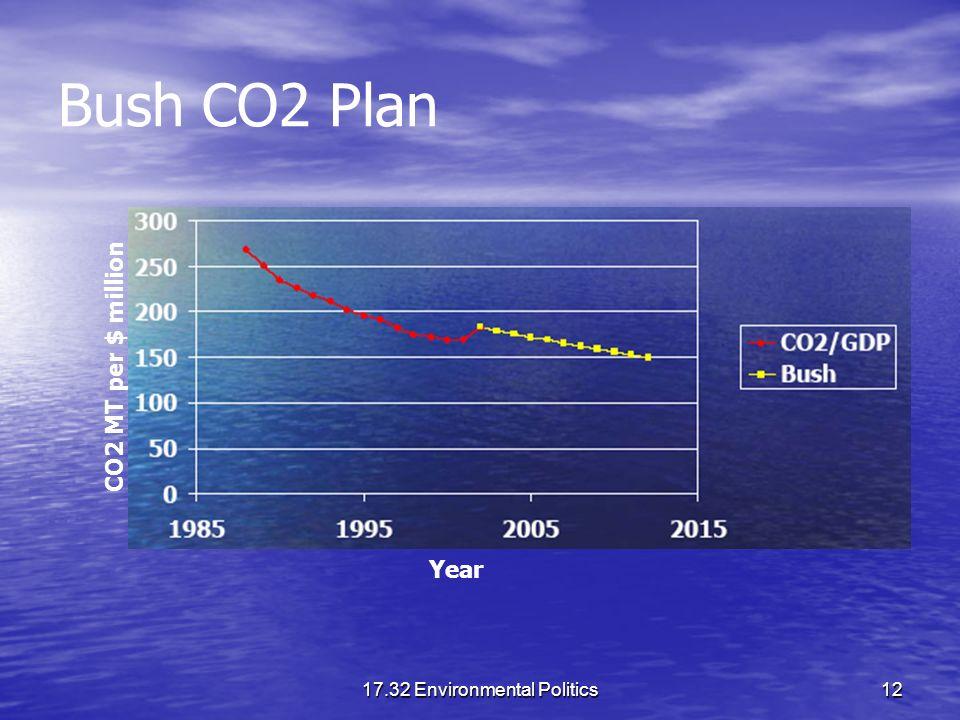 17.32 Environmental Politics12 Bush CO2 Plan CO2 MT per $ million Year
