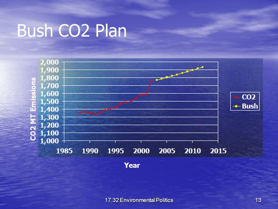 17.32 Environmental Politics13 Bush CO2 Plan Year CO2 MT Emissions