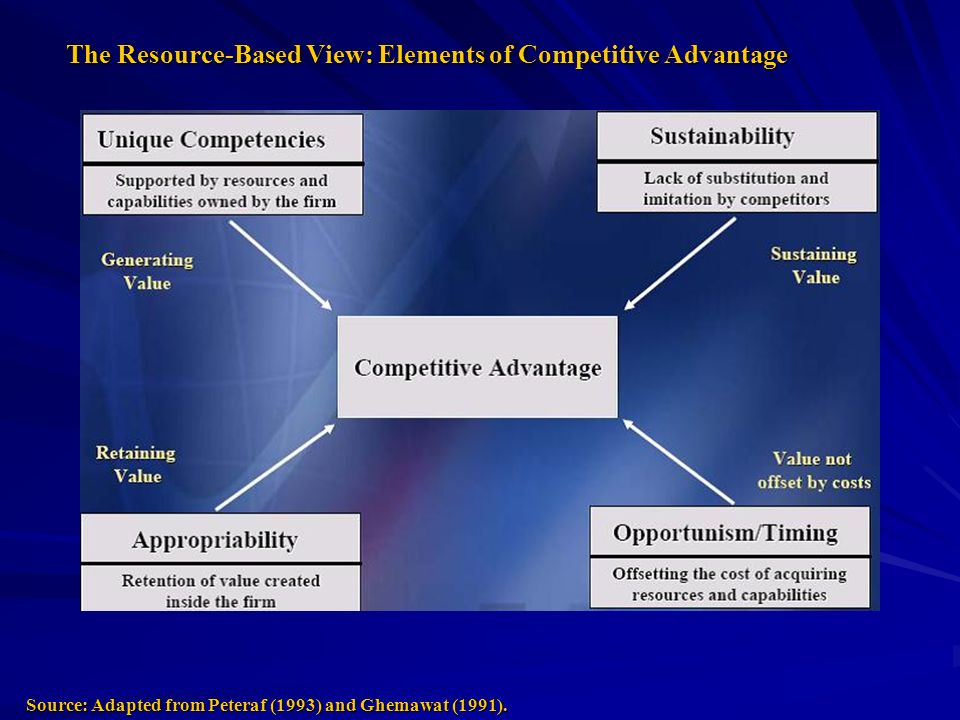 The Resource-Based View: Elements of Competitive Advantage Source: Adapted from Peteraf (1993) and Ghemawat (1991).