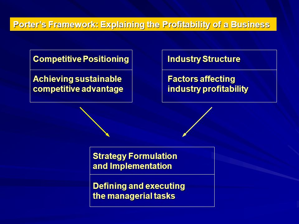 Porters Framework: Explaining the Profitability of a Business Competitive Positioning Achieving sustainable competitive advantage Industry Structure F