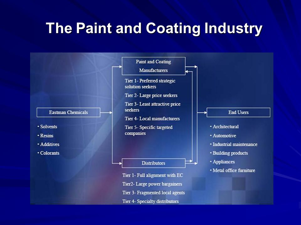 The Paint and Coating Industry