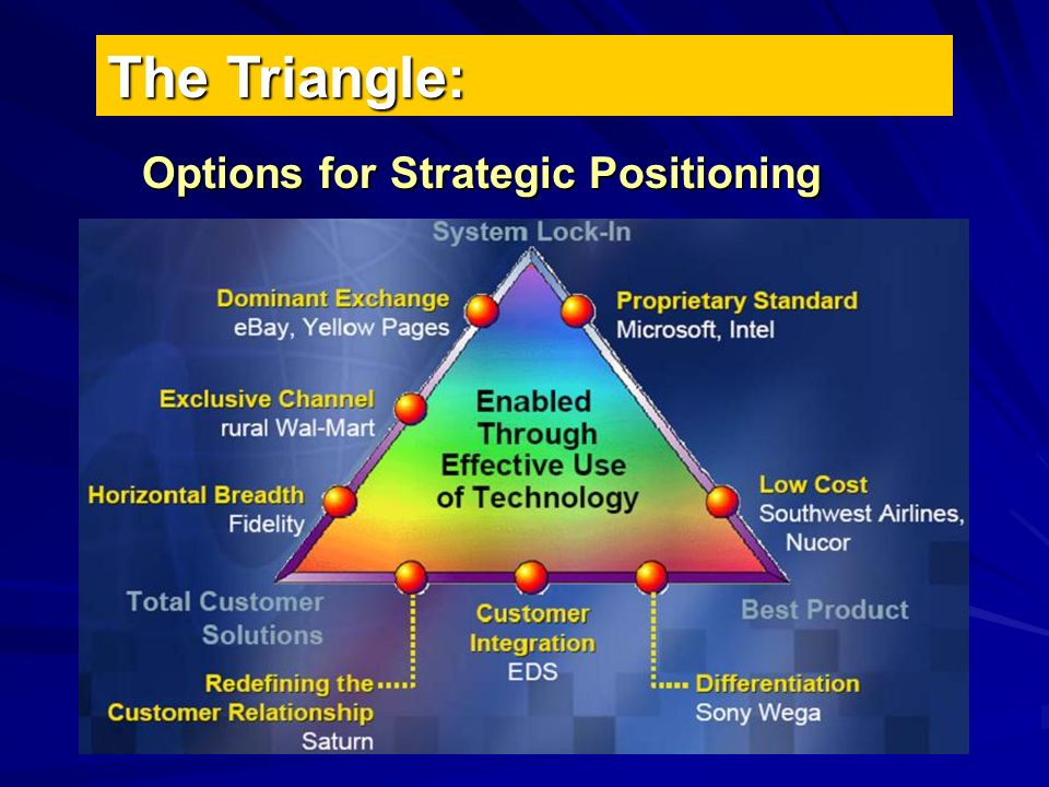 The Triangle: Options for Strategic Positioning