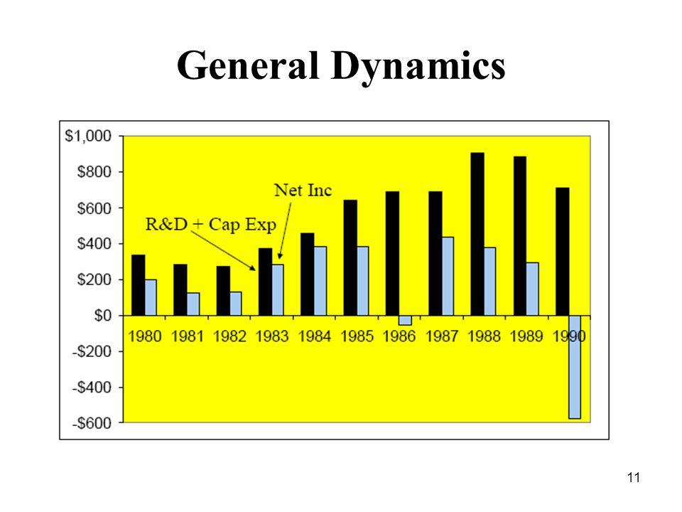 11 General Dynamics