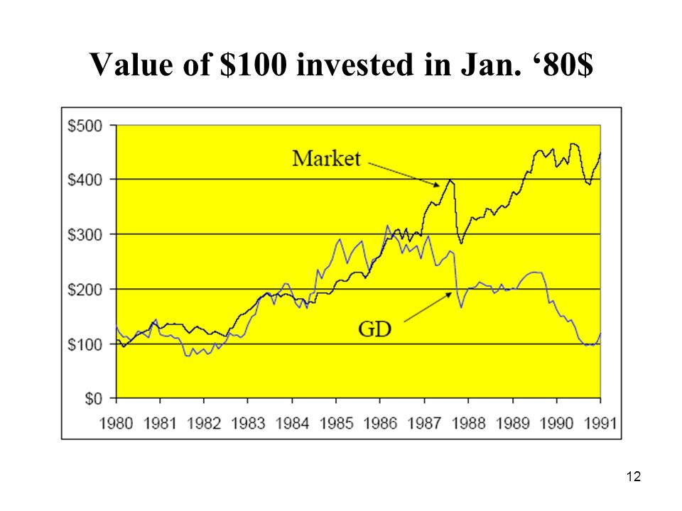 12 Value of $100 invested in Jan. 80$
