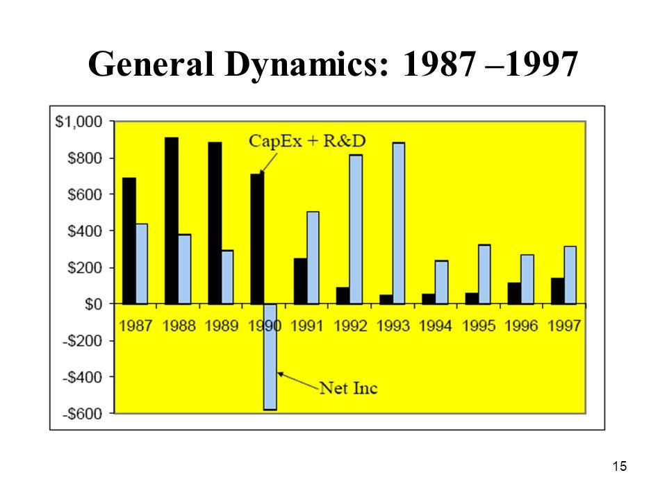 15 General Dynamics: 1987 –1997