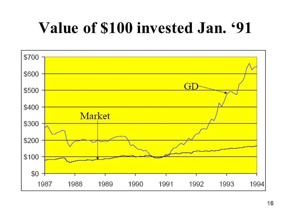 16 Value of $100 invested Jan. 91