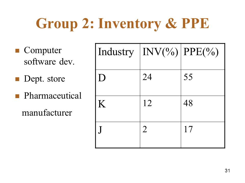 Group 2: Inventory & PPE Computer software dev. Dept.