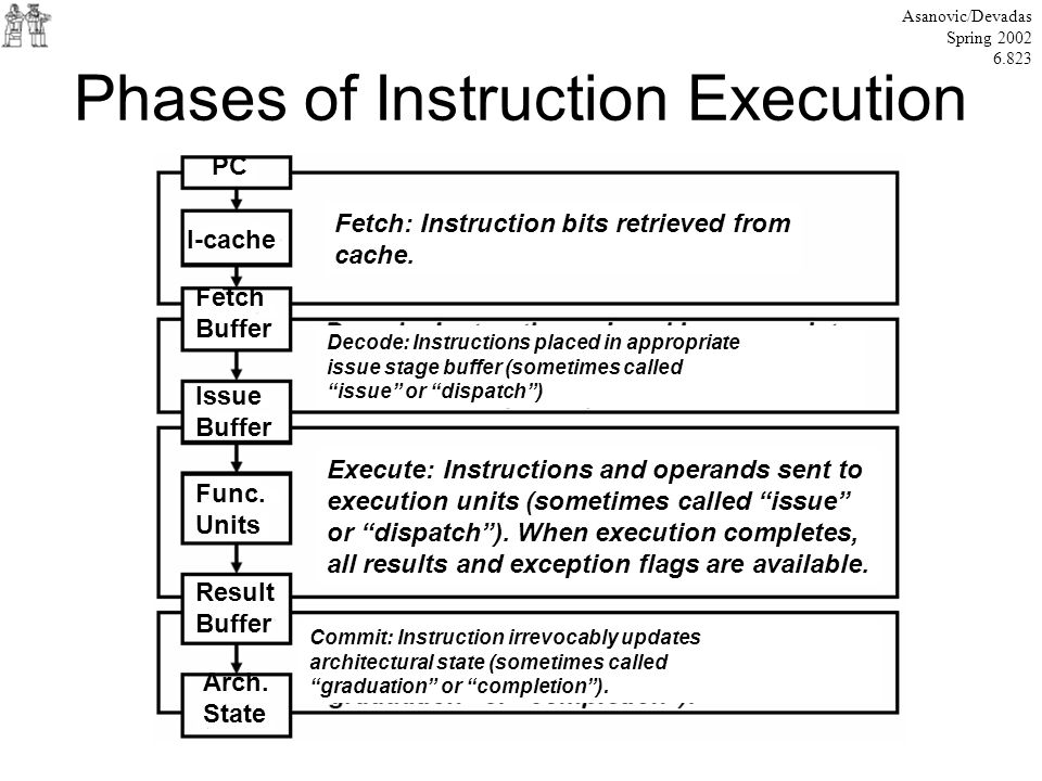 Phases of Instruction Execution Asanovic/Devadas Spring 2002 6.823 PC I-cache Fetch Buffer Issue Buffer Func. Units Result Buffer Arch. State Fetch: I