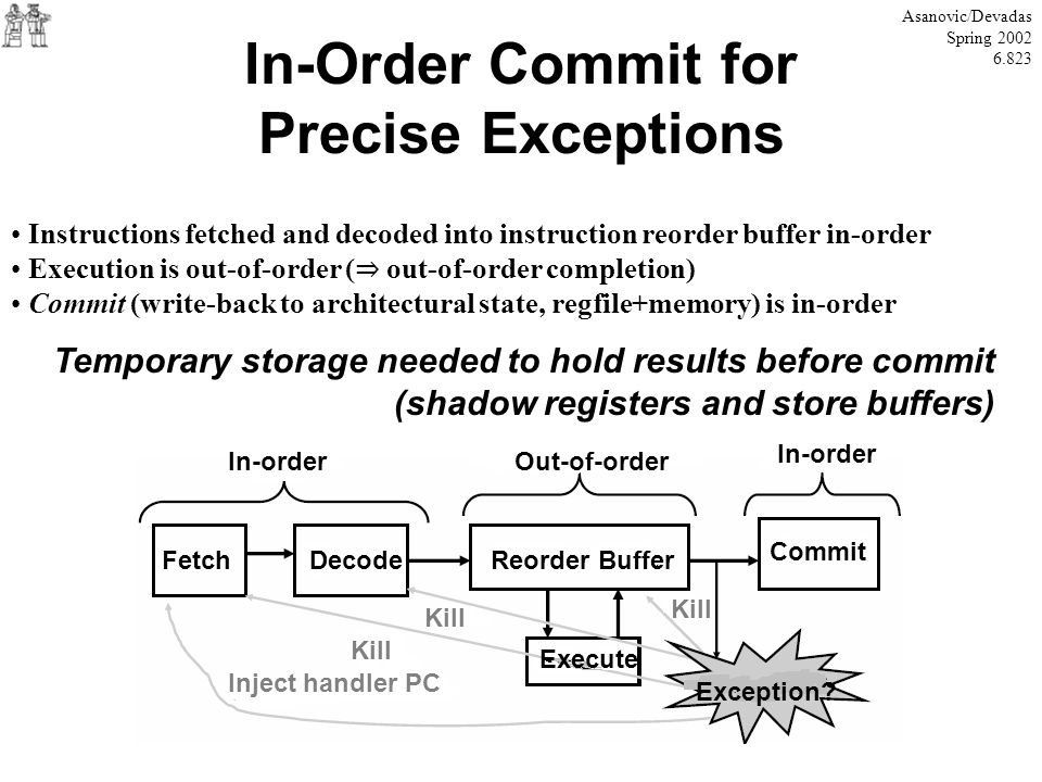 In-Order Commit for Precise Exceptions Asanovic/Devadas Spring 2002 6.823 Instructions fetched and decoded into instruction reorder buffer in-order Ex