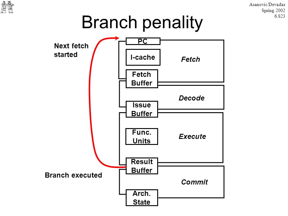 Branch penality Asanovic/Devadas Spring 2002 6.823 PC I-cache Fetch Buffer Issue Buffer Func. Units Result Buffer Arch. State Decode Fetch Execute Com