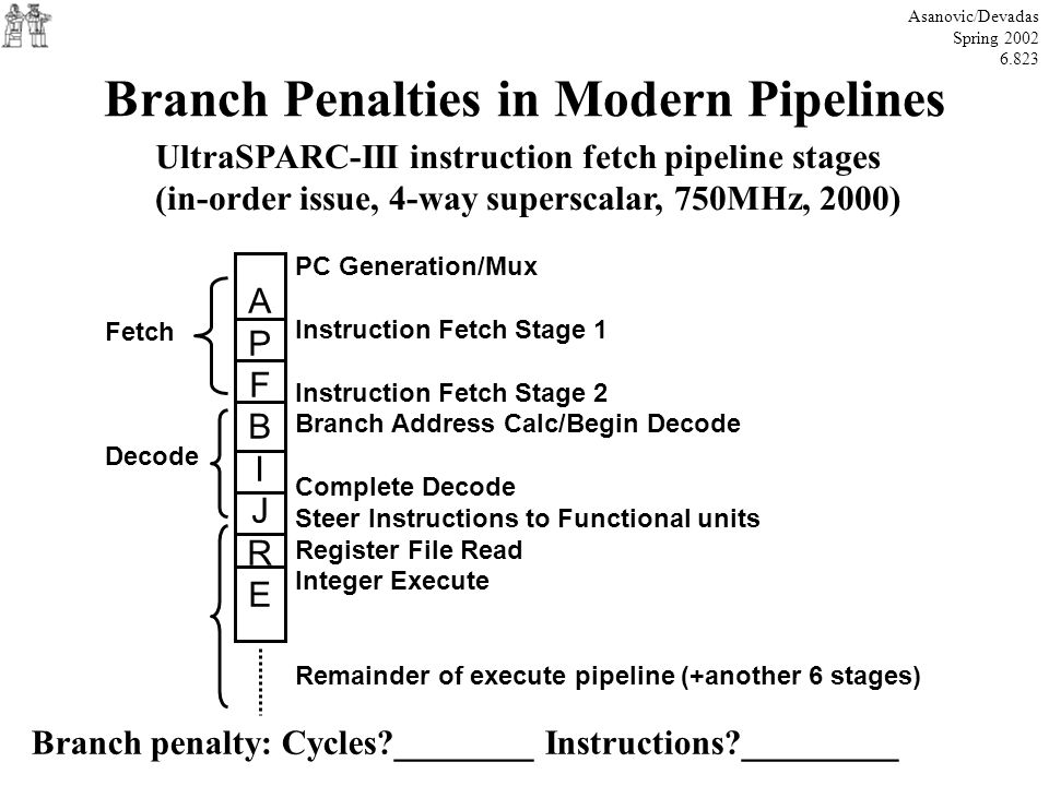 Branch Penalties in Modern Pipelines Asanovic/Devadas Spring 2002 6.823 UltraSPARC-III instruction fetch pipeline stages (in-order issue, 4-way supers