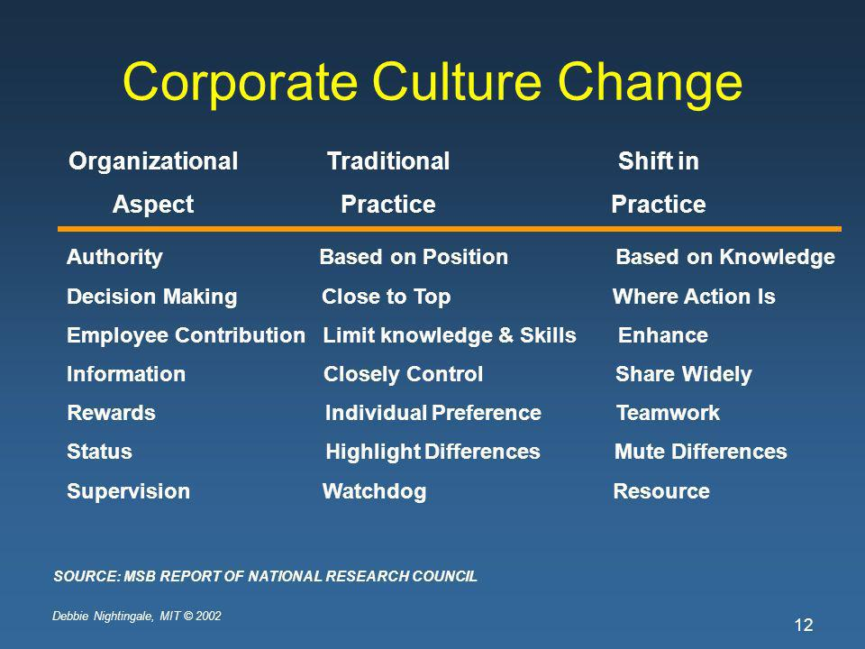 Debbie Nightingale, MIT © 2002 12 Corporate Culture Change Organizational Aspect Traditional Practice Shift in Practice Authority Based on Position Based on Knowledge Decision Making Close to Top Where Action Is Employee Contribution Limit knowledge & Skills Enhance Information Closely Control Share Widely Rewards Individual Preference Teamwork Status Highlight Differences Mute Differences Supervision Watchdog Resource SOURCE: MSB REPORT OF NATIONAL RESEARCH COUNCIL