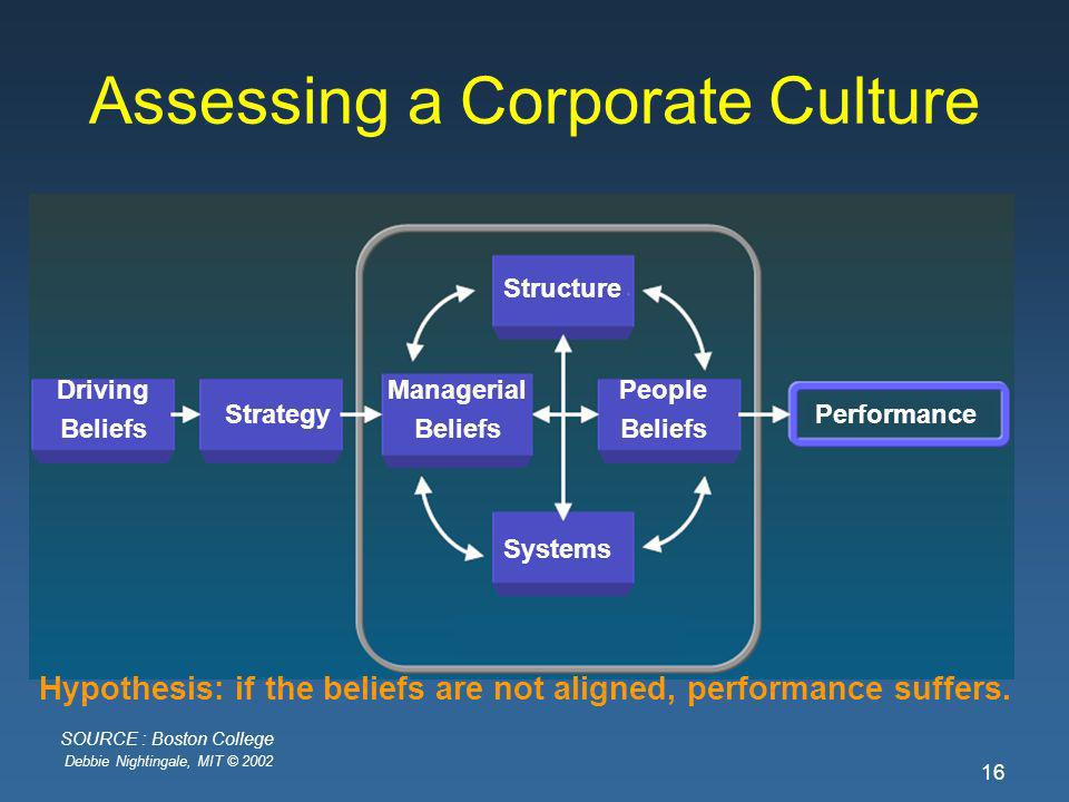 Debbie Nightingale, MIT © 2002 16 Assessing a Corporate Culture Driving Beliefs Strategy Managerial Beliefs People Beliefs Performance Systems Structure Hypothesis: if the beliefs are not aligned, performance suffers.