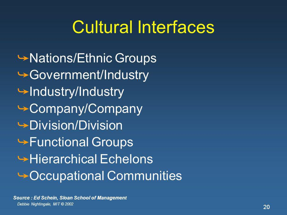 Debbie Nightingale, MIT © 2002 20 Cultural Interfaces Nations/Ethnic Groups Government/Industry Industry/Industry Company/Company Division/Division Functional Groups Hierarchical Echelons Occupational Communities Source : Ed Schein, Sloan School of Management