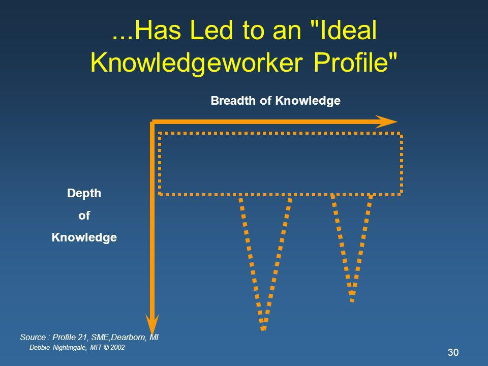Debbie Nightingale, MIT © 2002 30...Has Led to an Ideal Knowledgeworker Profile Breadth of Knowledge Depth of Knowledge Source : Profile 21, SME,Dearborn, MI