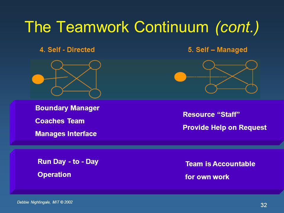 Debbie Nightingale, MIT © 2002 32 The Teamwork Continuum (cont.) 4. Self - Directed 5. Self – Managed Boundary Manager Coaches Team Manages Interface