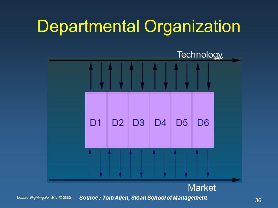 Debbie Nightingale, MIT © 2002 36 Departmental Organization Technology Market Source : Tom Allen, Sloan School of Management